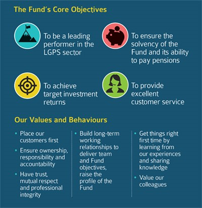 Fund Core Objectives, Values and Behaviours Displays a larger version of this image in a new browser window