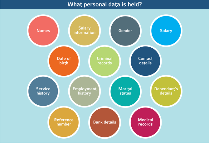 what personal data is held